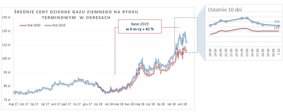 średnie ceny dzienne gazu ziemnego 2019/2020