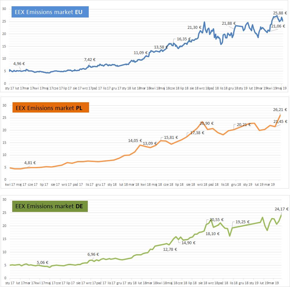 wzrost cen uprawnień CO2